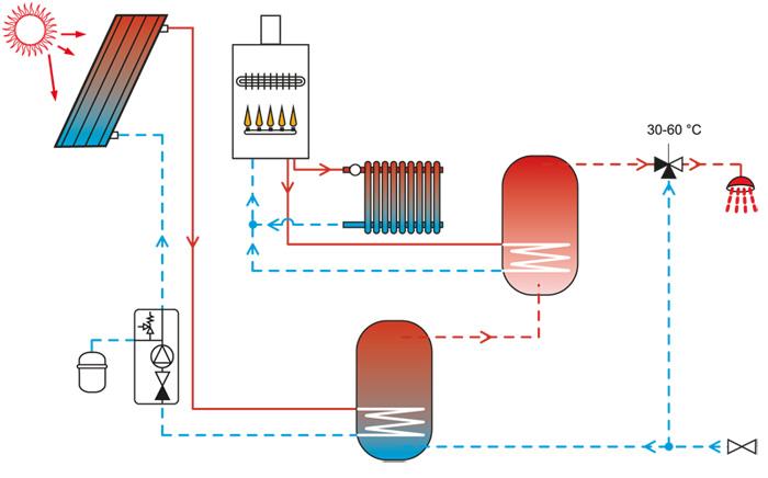 Instalacije ogrevalnih sistemov